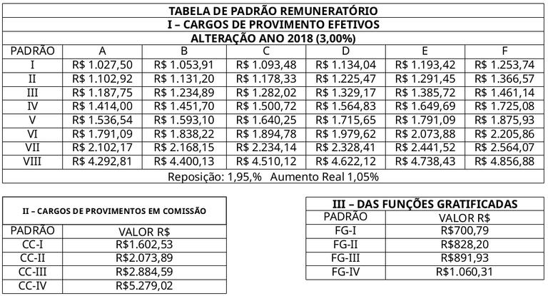 Tabela de Padrão Remuneratório